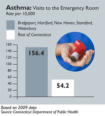 Asthma: Visits to the Emergency Room