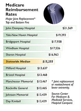 Medicare Reimbursement Rates - Major Joint Replacement