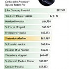 Medicare Reimbursement Rates - Cardiac Valve Procedure