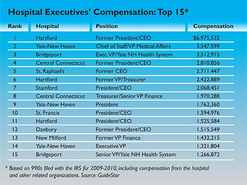 Hospital Executives' Compensation - Top 15