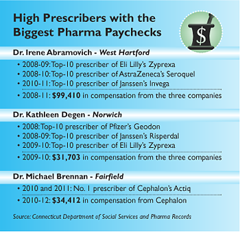 High Prescribers with the Biggest Pharma Paychecks