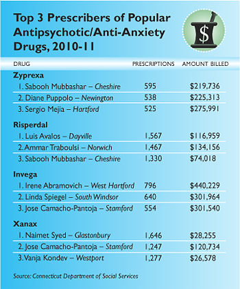 Top 3 Prescribers of Popular Antipsychotic/Anti-anxiety Drugs, 2010-11