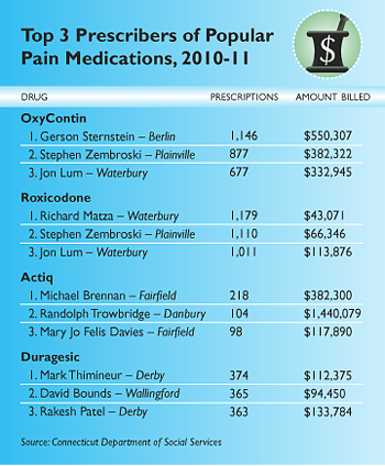 Top 3 Prescribers of Popular Pain Medications, 2010-11
