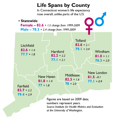 Life spans by counties in Connecticut