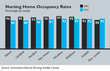 Nursing home vac rates