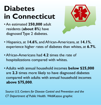 Diabetes graphic