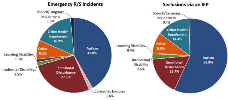 Chart on seclusions and restraints compiled by the education department.
