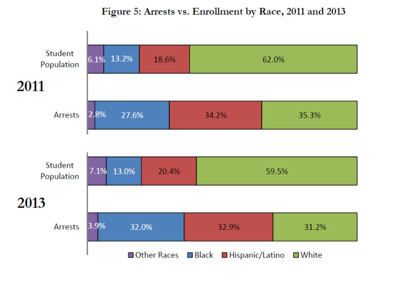 Arrests vs. enrollment by race.