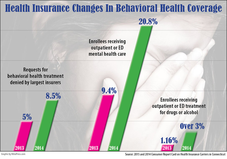 Report Private Insurers Deny More Claims For Mental Health Care