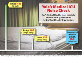 C-HIT-Hospital-Noise-Graphic-2016-08-small
