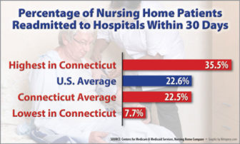 Nursing home readmissions