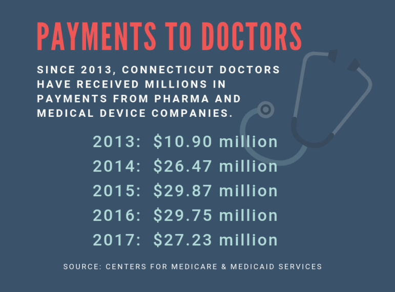 Pharma Cash Flows To Doctors For Consultant Work Despite