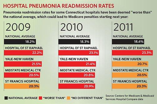 Hospital Pneumonia Readmission Rates