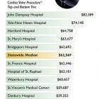 Medicare Reimbursement Rates - Cardiac Valve Procedure